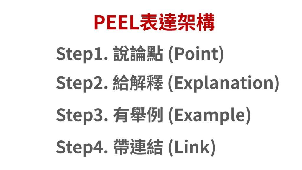 如何迅速表達想法?PEEL表達力架構4步驟搞定!