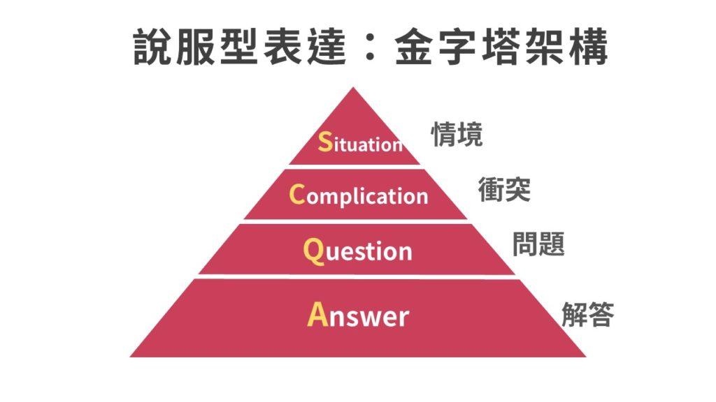 如何讓你表達有說服力?必學「金字塔架構」4步驟!